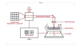 プロジェクション・マイクロ・ステレオリソグラフィ(PµSL)という 3D プリント技術